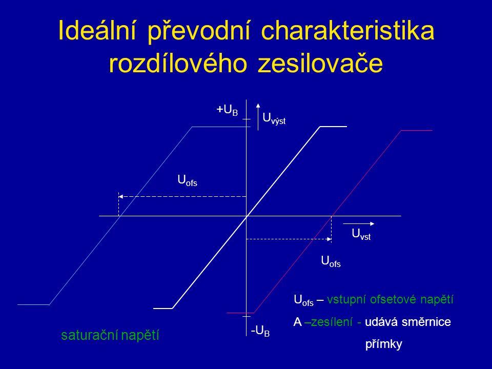 Ideální převodní charakteristika rozdílového zesilovače U vst U výst -U B +U B U ofs U ofs – vstupní ofsetové napětí A –zesílení - udává směrnice přímky saturační napětí