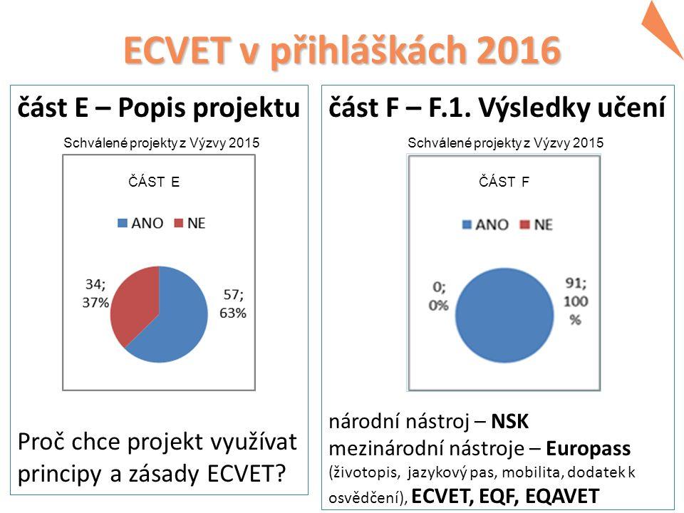ECVET v přihláškách 2016 část E – Popis projektu Proč chce projekt využívat principy a zásady ECVET.