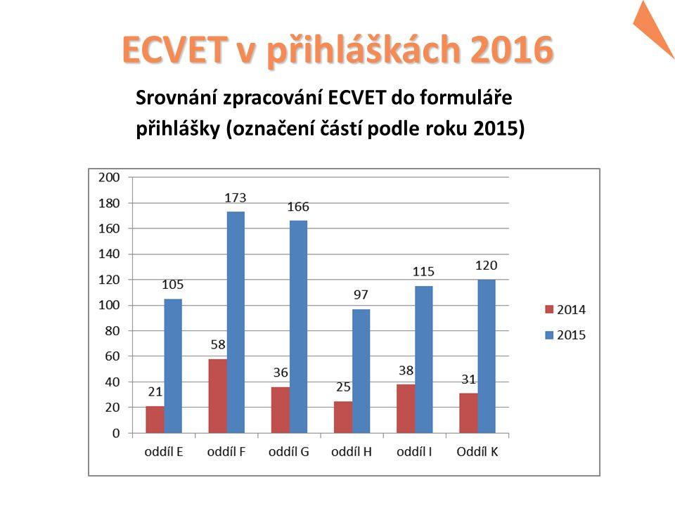 ECVET v přihláškách 2016 Srovnání zpracování ECVET do formuláře přihlášky (označení částí podle roku 2015)