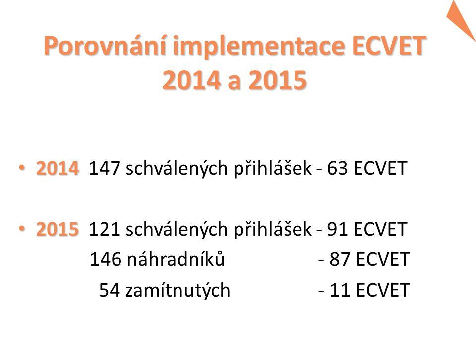 Porovnání implementace ECVET 2014 a 2015 2014 2014 147 schválených přihlášek - 63 ECVET 2015 2015 121 schválených přihlášek - 91 ECVET 146 náhradníků - 87 ECVET 54 zamítnutých - 11 ECVET