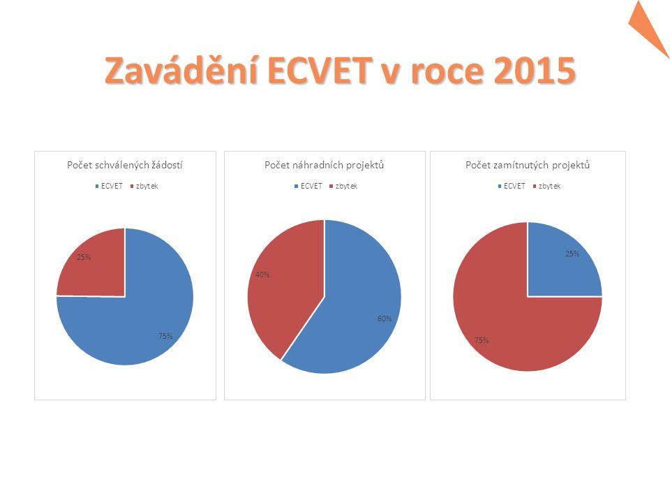 Zavádění ECVET v roce 2015