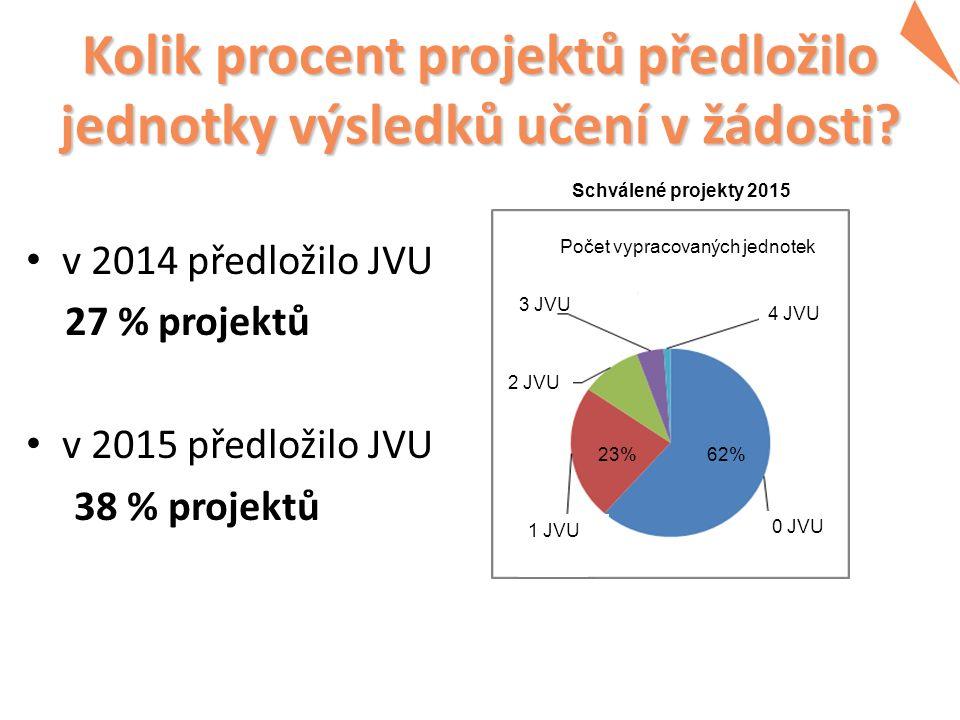 Kolik procent projektů předložilo jednotky výsledků učení v žádosti.