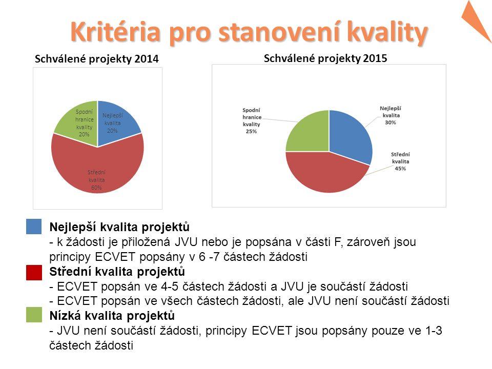 Kritéria pro stanovení kvality Schválené projekty 2014 Nejlepší kvalita projektů - k žádosti je přiložená JVU nebo je popsána v části F, zároveň jsou principy ECVET popsány v 6 -7 částech žádosti Střední kvalita projektů - ECVET popsán ve 4-5 částech žádosti a JVU je součástí žádosti - ECVET popsán ve všech částech žádosti, ale JVU není součástí žádosti Nízká kvalita projektů - JVU není součástí žádosti, principy ECVET jsou popsány pouze ve 1-3 částech žádosti Schválené projekty 2015