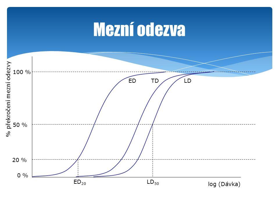 Mezní odezva log (Dávka) % překročení mezní odezvy 50 % 100 % 0 % 20 % ED TDLD ED 20 LD 50