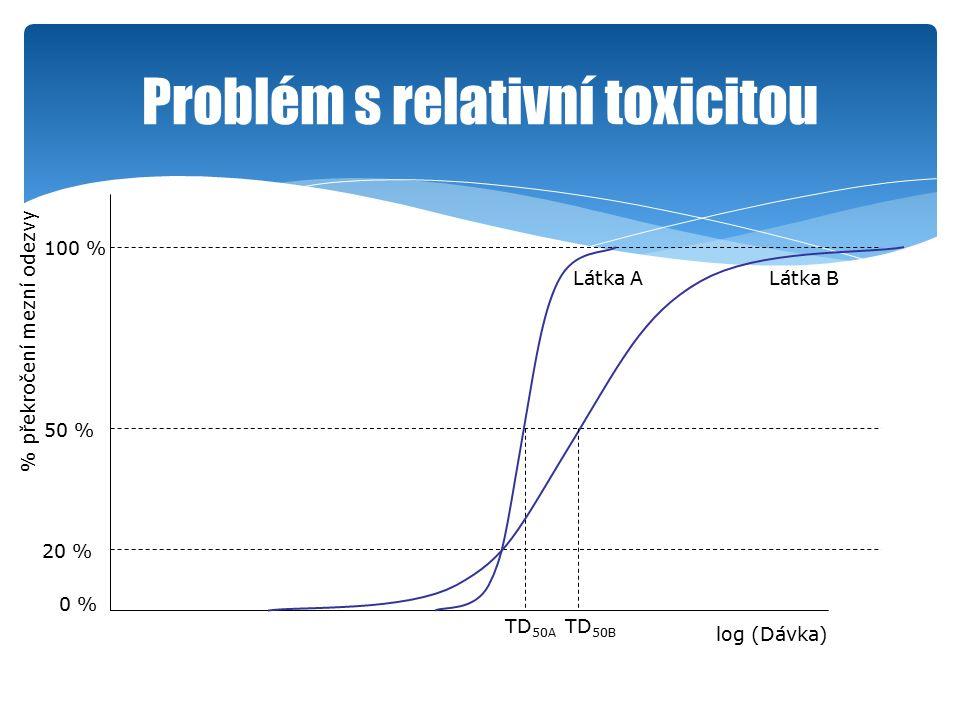 Problém s relativní toxicitou log (Dávka) % překročení mezní odezvy 50 % 100 % 0 % 20 % Látka A TD 50A Látka B TD 50B