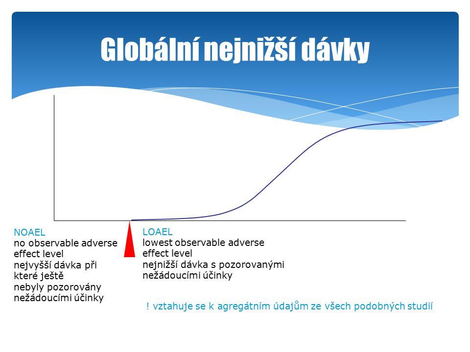 Globální nejnižší dávky LOAEL lowest observable adverse effect level nejnižší dávka s pozorovanými nežádoucími účinky NOAEL no observable adverse effect level nejvyšší dávka při které ještě nebyly pozorovány nežádoucími účinky .