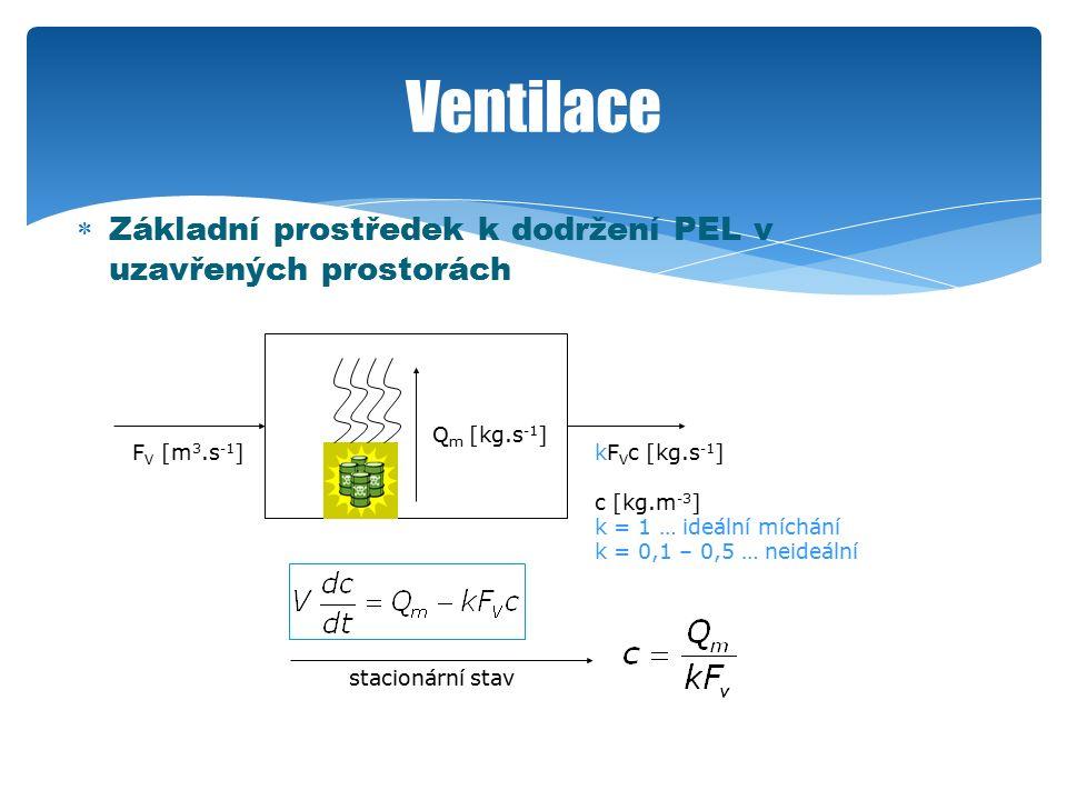 Ventilace  Základní prostředek k dodržení PEL v uzavřených prostorách Q m [kg.s -1 ] F V [m 3.s -1 ]kF V c [kg.s -1 ] c [kg.m -3 ] k = 1 … ideální míchání k = 0,1 – 0,5 … neideální stacionární stav