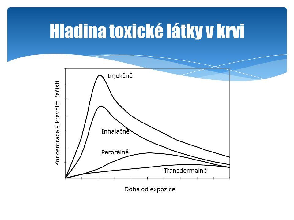 Hladina toxické látky v krvi Doba od expozice Koncentrace v krevním řečišti Injekčně Inhalačně Perorálně Transdermálně