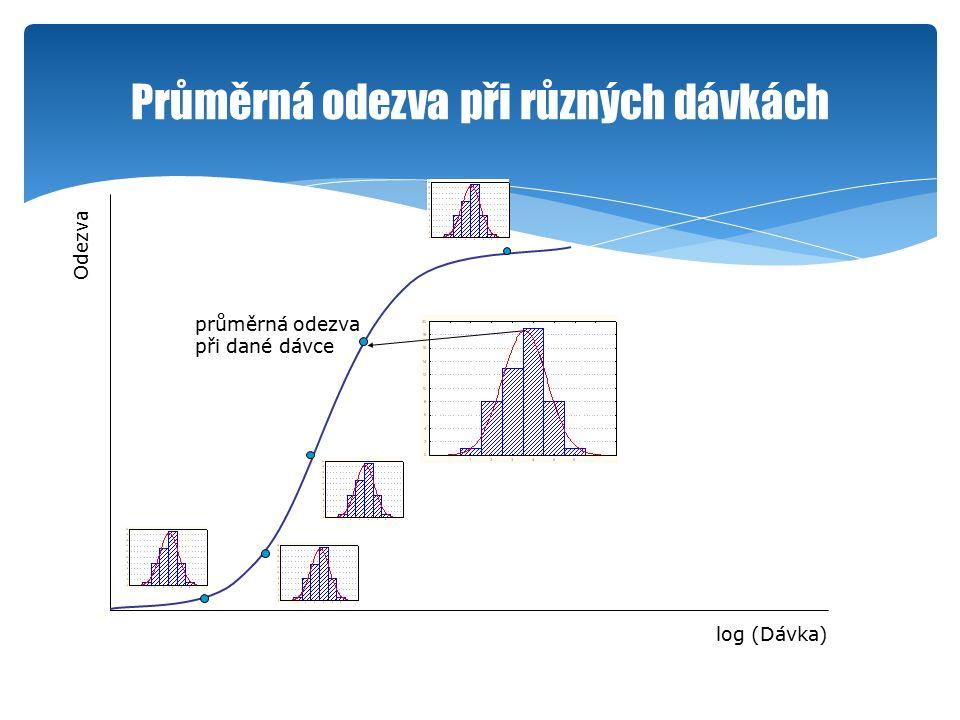 Průměrná odezva při různých dávkách log (Dávka) Odezva průměrná odezva při dané dávce