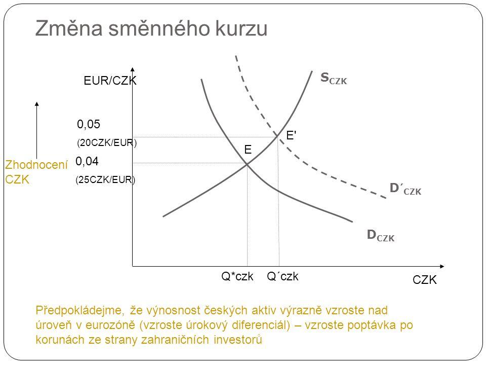Změna směnného kurzu CZK EUR/CZK D CZK 0,04 (25CZK/EUR) Předpokládejme, že výnosnost českých aktiv výrazně vzroste nad úroveň v eurozóně (vzroste úrokový diferenciál) – vzroste poptávka po korunách ze strany zahraničních investorů Zhodnocení CZK Q*czk 0,05 (20CZK/EUR) E S CZK D´ CZK Q´czk E