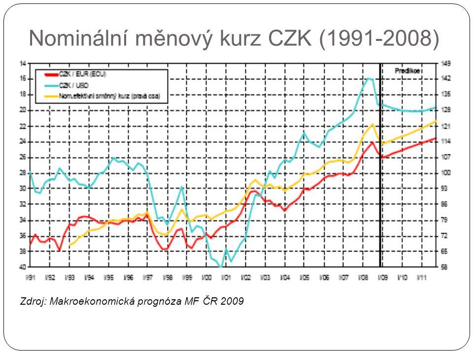 Nominální měnový kurz CZK (1991-2008) Zdroj: Makroekonomická prognóza MF ČR 2009