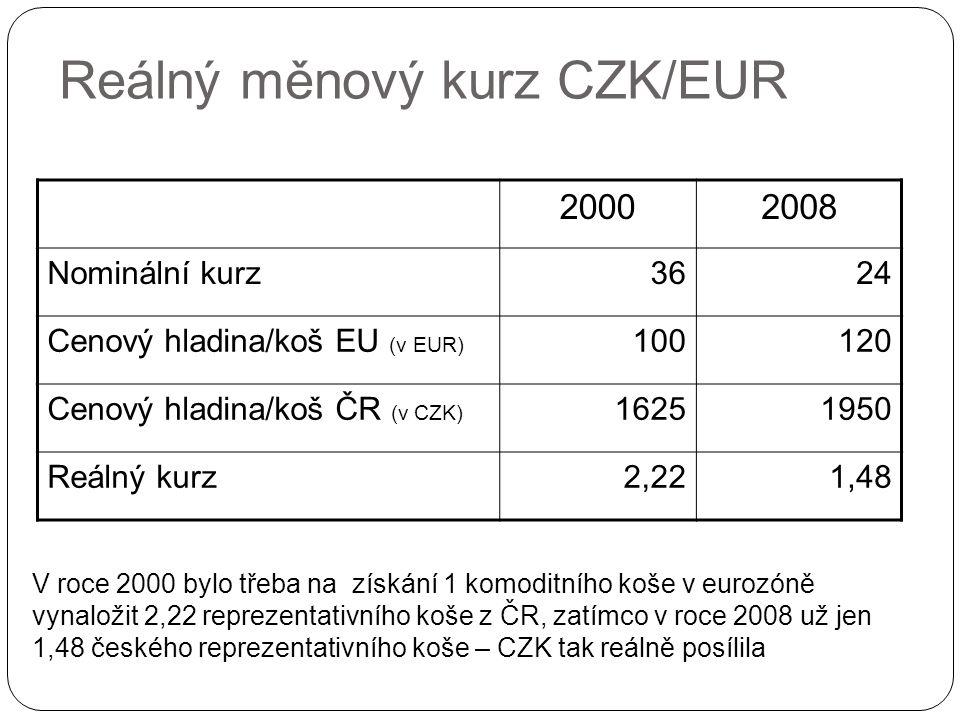 Reálný měnový kurz CZK/EUR 20002008 Nominální kurz3624 Cenový hladina/koš EU (v EUR) 100120 Cenový hladina/koš ČR (v CZK) 16251950 Reálný kurz2,221,48 V roce 2000 bylo třeba na získání 1 komoditního koše v eurozóně vynaložit 2,22 reprezentativního koše z ČR, zatímco v roce 2008 už jen 1,48 českého reprezentativního koše – CZK tak reálně posílila