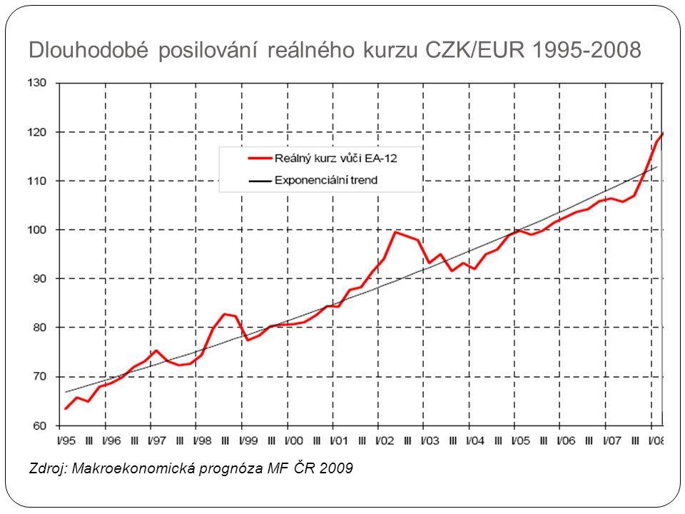 Dlouhodobé posilování reálného kurzu CZK/EUR 1995-2008 Zdroj: Makroekonomická prognóza MF ČR 2009