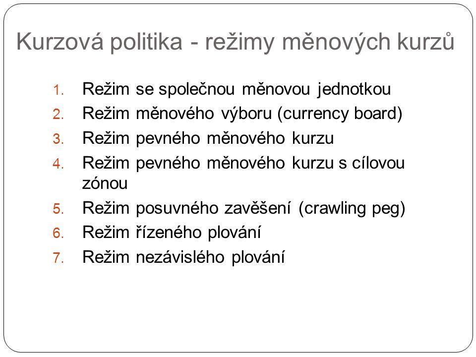 Kurzová politika - režimy měnových kurzů 1. Režim se společnou měnovou jednotkou 2.