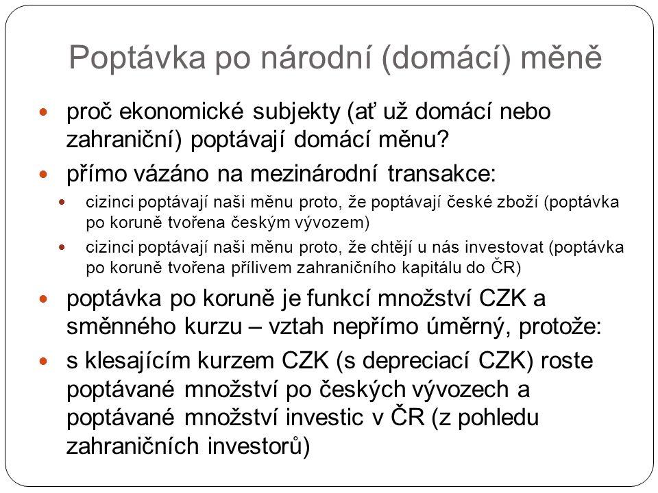 Poptávka po národní (domácí) měně proč ekonomické subjekty (ať už domácí nebo zahraniční) poptávají domácí měnu.