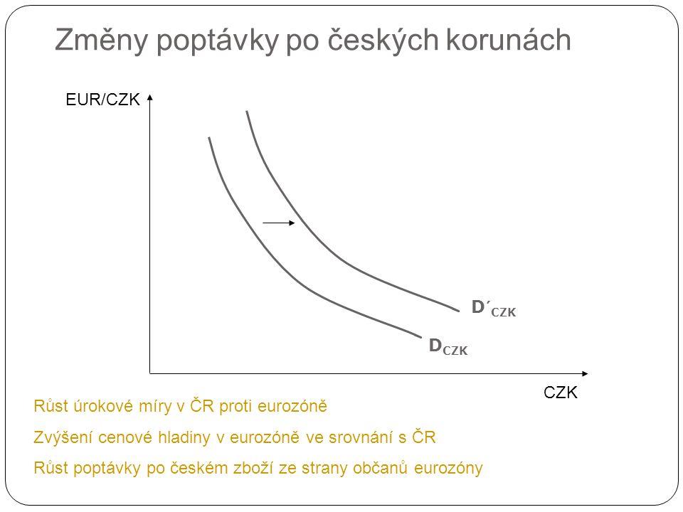 Změny poptávky po českých korunách CZK EUR/CZK D CZK Růst úrokové míry v ČR proti eurozóně Zvýšení cenové hladiny v eurozóně ve srovnání s ČR Růst poptávky po českém zboží ze strany občanů eurozóny D´ CZK