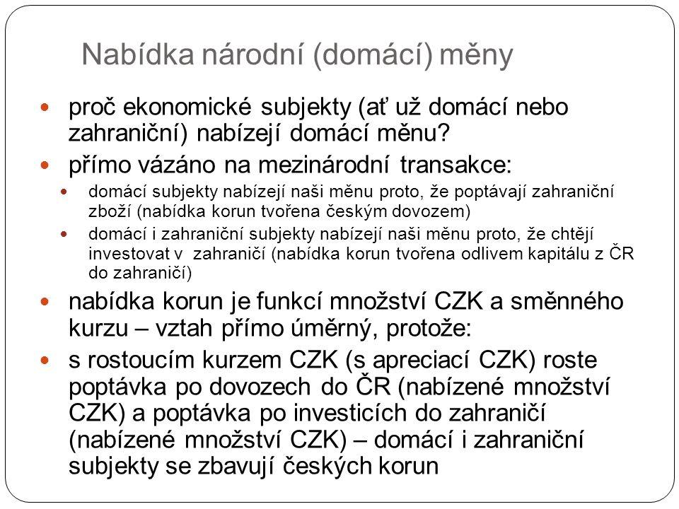 Nabídka národní (domácí) měny proč ekonomické subjekty (ať už domácí nebo zahraniční) nabízejí domácí měnu.