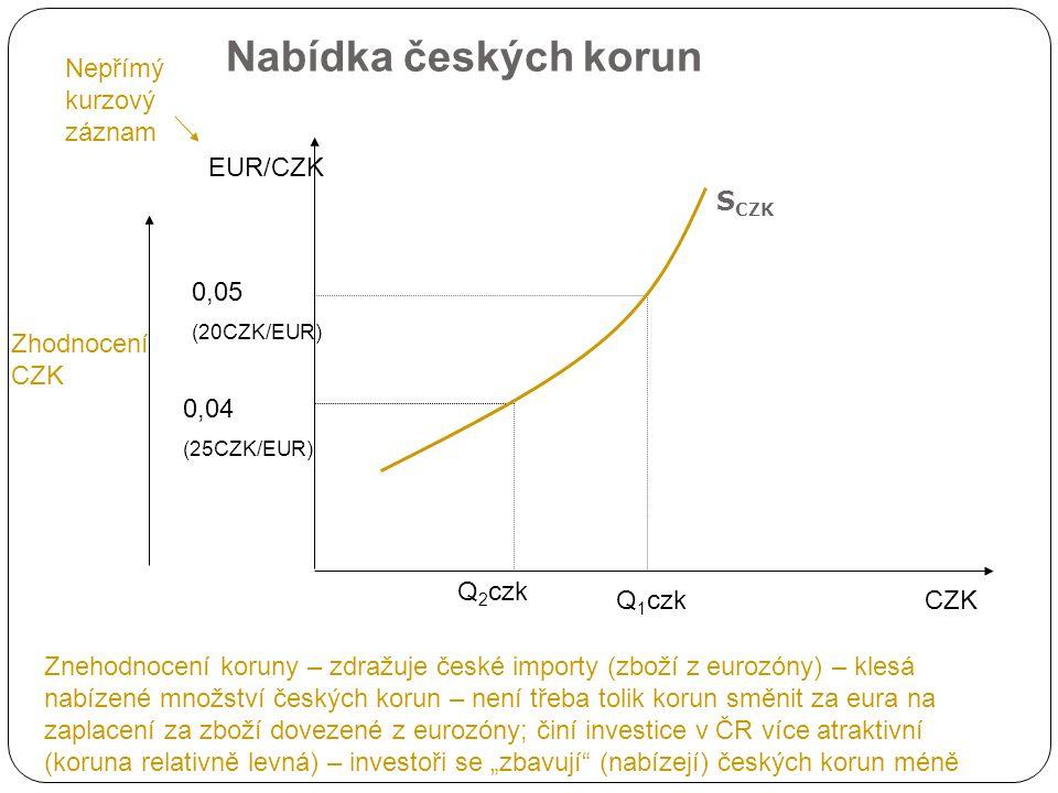 """Nabídka českých korun CZK EUR/CZK S CZK 0,05 (20CZK/EUR) 0,04 (25CZK/EUR) Nepřímý kurzový záznam Zhodnocení CZK Q 1 czk Q 2 czk Znehodnocení koruny – zdražuje české importy (zboží z eurozóny) – klesá nabízené množství českých korun – není třeba tolik korun směnit za eura na zaplacení za zboží dovezené z eurozóny; činí investice v ČR více atraktivní (koruna relativně levná) – investoři se """"zbavují (nabízejí) českých korun méně"""