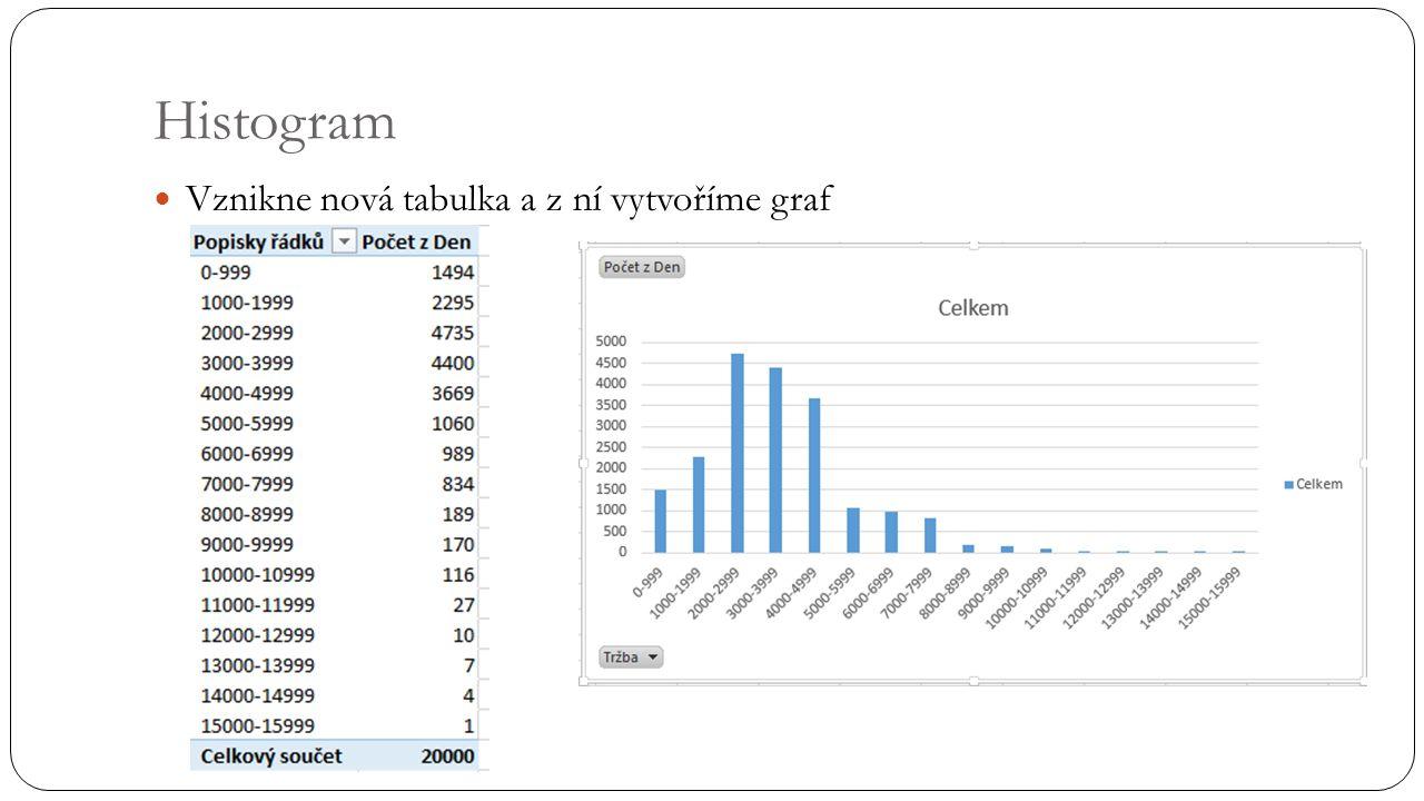 Histogram Vznikne nová tabulka a z ní vytvoříme graf