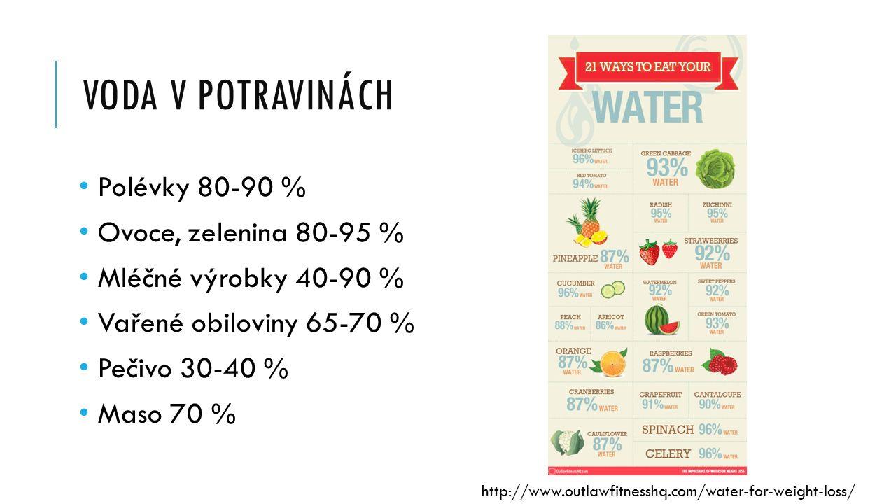 VODA V POTRAVINÁCH Polévky 80-90 % Ovoce, zelenina 80-95 % Mléčné výrobky 40-90 % Vařené obiloviny 65-70 % Pečivo 30-40 % Maso 70 % http://www.outlawfitnesshq.com/water-for-weight-loss/