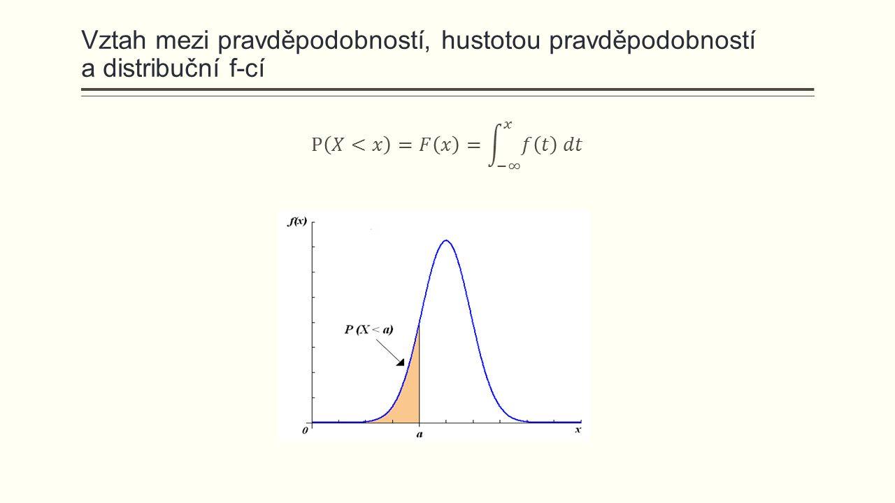 Nechť náhodná veličina modelující IQ (inteligenční kvocient) evropské populace má normální rozdělení se střední hodnotou 100 bodů a směrodatnou odchylkou 15 bodů.
