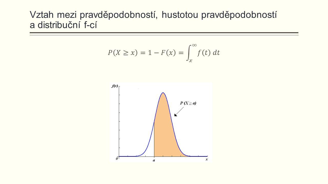 Nástroje pro grafické ověření normality  Normalita je v drtivé většině analýz a testů hlavním předpokladem o datech.
