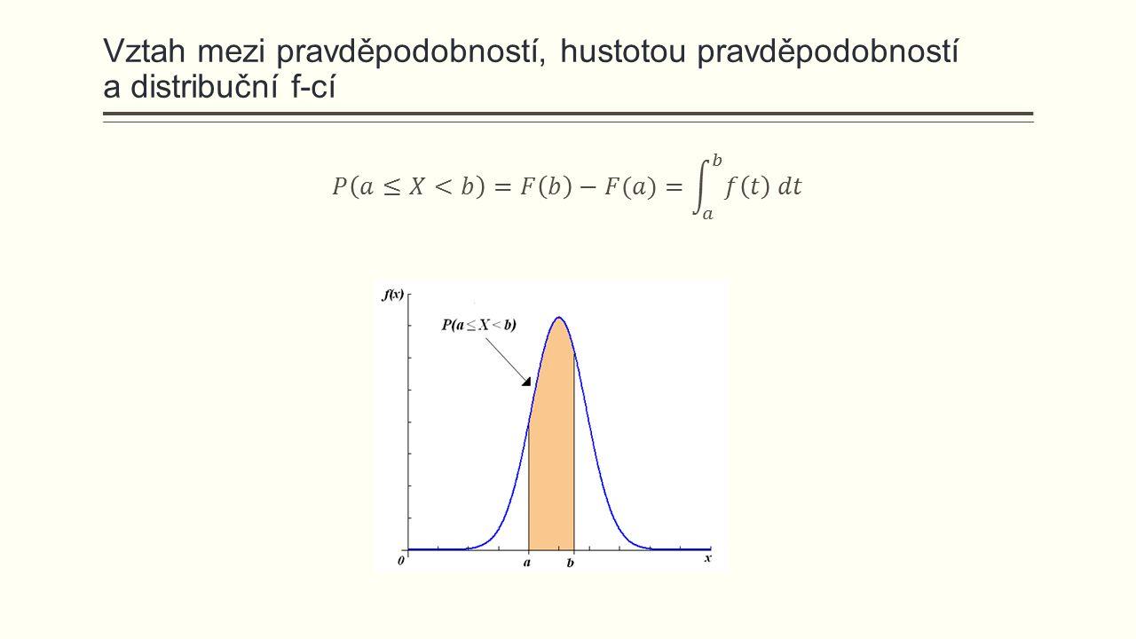 Vybraná rozdělení spojité náhodné veličiny  Rovnoměrné rozdělení  Exponenciální rozdělení  Weibullovo rozdělení  Normální rozdělení  Normované normální rozdělení