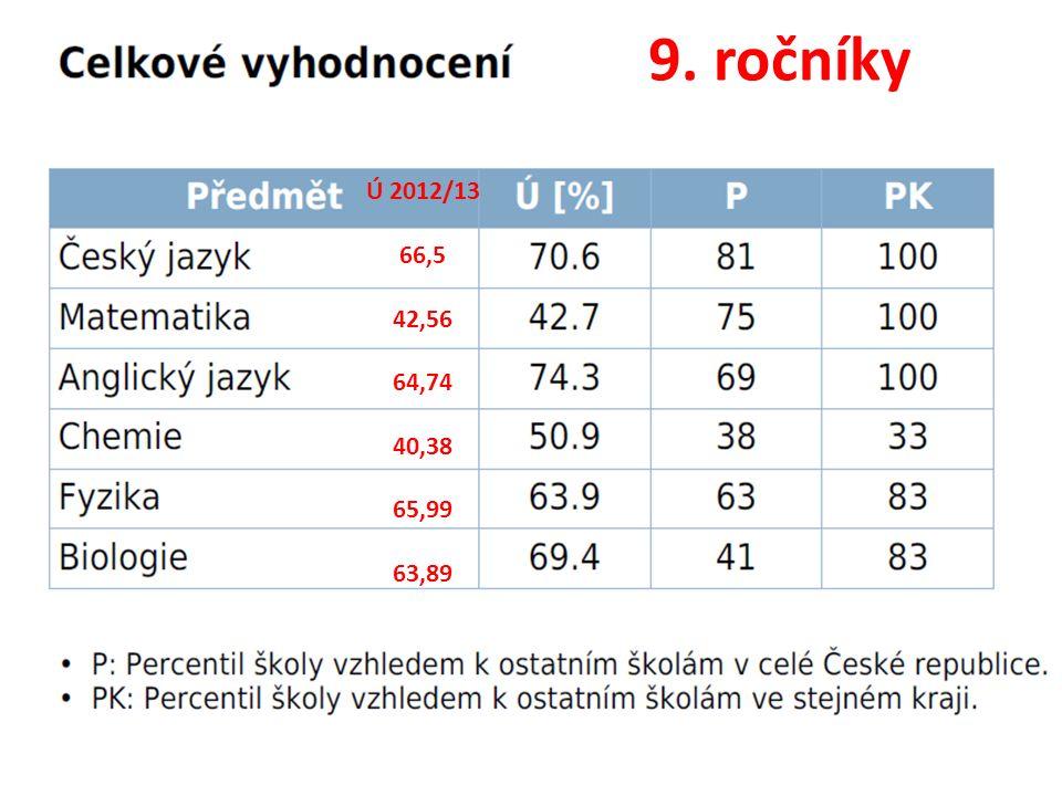 9. ročníky Ú 2012/13 66,5 42,56 64,74 40,38 65,99 63,89