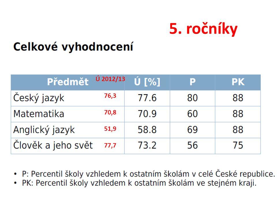 5. ročníky Ú 2012/13 76,3 70,8 51,9 77,7