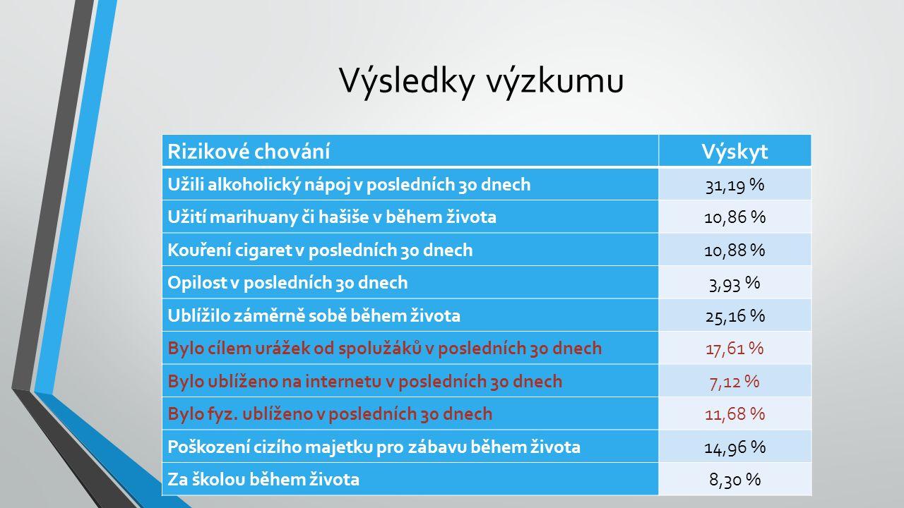 Výsledky výzkumu Rizikové chováníVýskyt Užili alkoholický nápoj v posledních 30 dnech31,19 % Užití marihuany či hašiše v během života10,86 % Kouření cigaret v posledních 30 dnech10,88 % Opilost v posledních 30 dnech3,93 % Ublížilo záměrně sobě během života25,16 % Bylo cílem urážek od spolužáků v posledních 30 dnech17,61 % Bylo ublíženo na internetu v posledních 30 dnech7,12 % Bylo fyz.