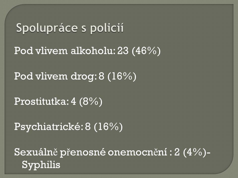 Pod vlivem alkoholu: 23 (46%) Pod vlivem drog: 8 (16%) Prostitutka: 4 (8%) Psychiatrické: 8 (16%) Sexuáln ě p ř enosné onemocn ě ní : 2 (4%)- Syphilis