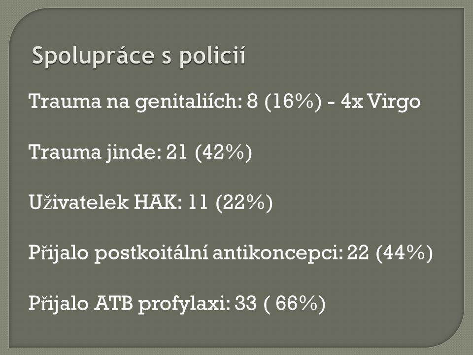 Trauma na genitaliích: 8 (16%) - 4x Virgo Trauma jinde: 21 (42%) U ž ivatelek HAK: 11 (22%) P ř ijalo postkoitální antikoncepci: 22 (44%) P ř ijalo ATB profylaxi: 33 ( 66%)