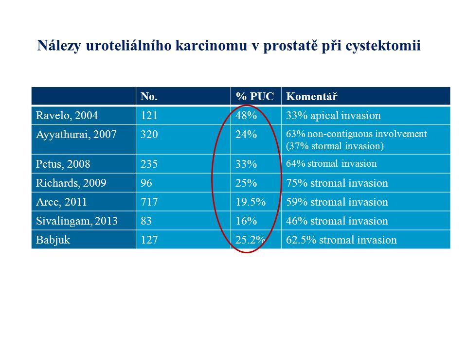 Nálezy uroteliálního karcinomu v prostatě při cystektomii No.% PUCKomentář Ravelo, 200412148%33% apical invasion Ayyathurai, 200732024% 63% non-contiguous involvement (37% stormal invasion) Petus, 200823533% 64% stromal invasion Richards, 20099625%75% stromal invasion Arce, 201171719.5%59% stromal invasion Sivalingam, 20138316%46% stromal invasion Babjuk12725.2%62.5% stromal invasion