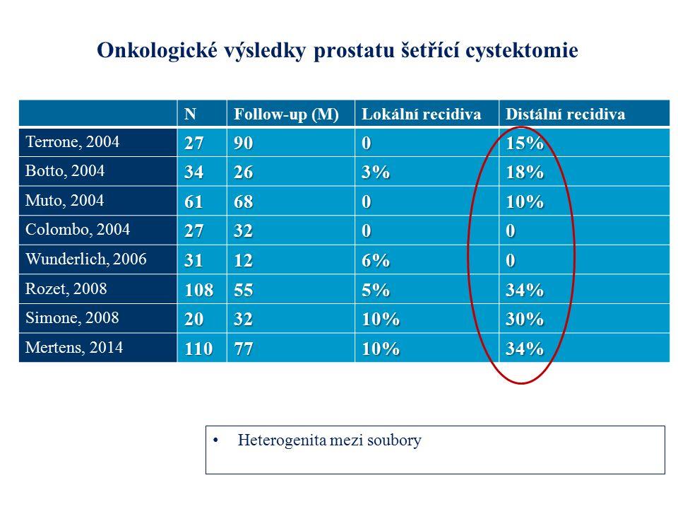 Onkologické výsledky prostatu šetřící cystektomie NFollow-up (M)Lokální recidivaDistální recidiva Terrone, 20042790015% Botto, 200434263%18% Muto, 20046168010% Colombo, 2004273200 Wunderlich, 200631126%0 Rozet, 2008108555%34% Simone, 2008203210%30% Mertens, 20141107710%34% Heterogenita mezi soubory