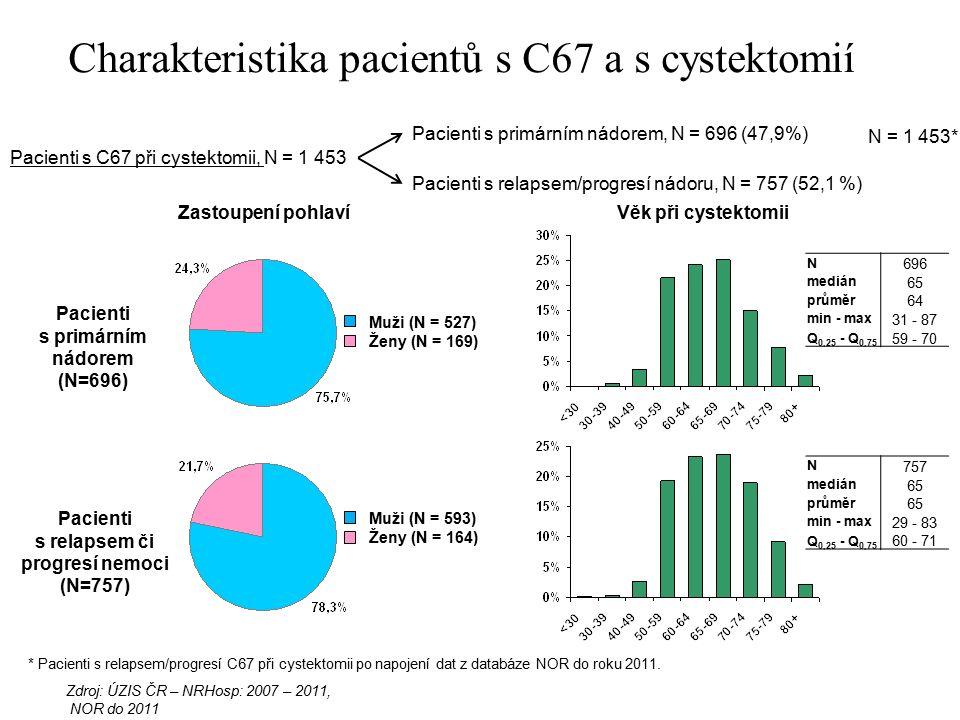 Zdroj: ÚZIS ČR – NRHosp: 2007 – 2011, NOR do 2011 * Pacienti s relapsem/progresí C67 při cystektomii po napojení dat z databáze NOR do roku 2011.