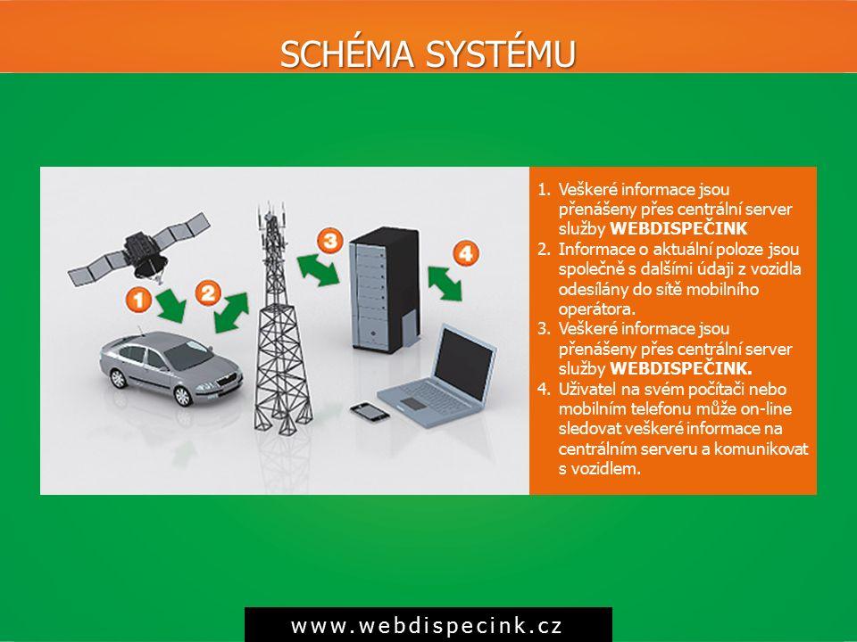 SCHÉMASYSTÉMU SCHÉMA SYSTÉMU www.webdispecink.cz 1.Veškeré informace jsou přenášeny přes centrální server služby WEBDISPEČINK 2.Informace o aktuální p