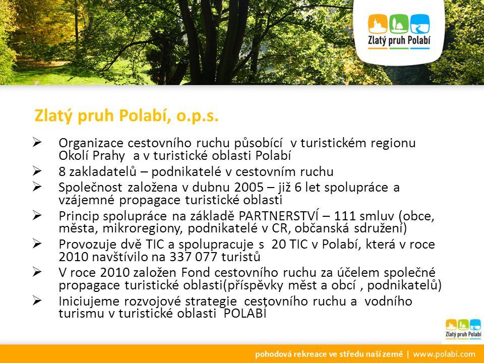 XI. Turistické fórum Polabí 22. dubna 2011 Zámek Poděbrady