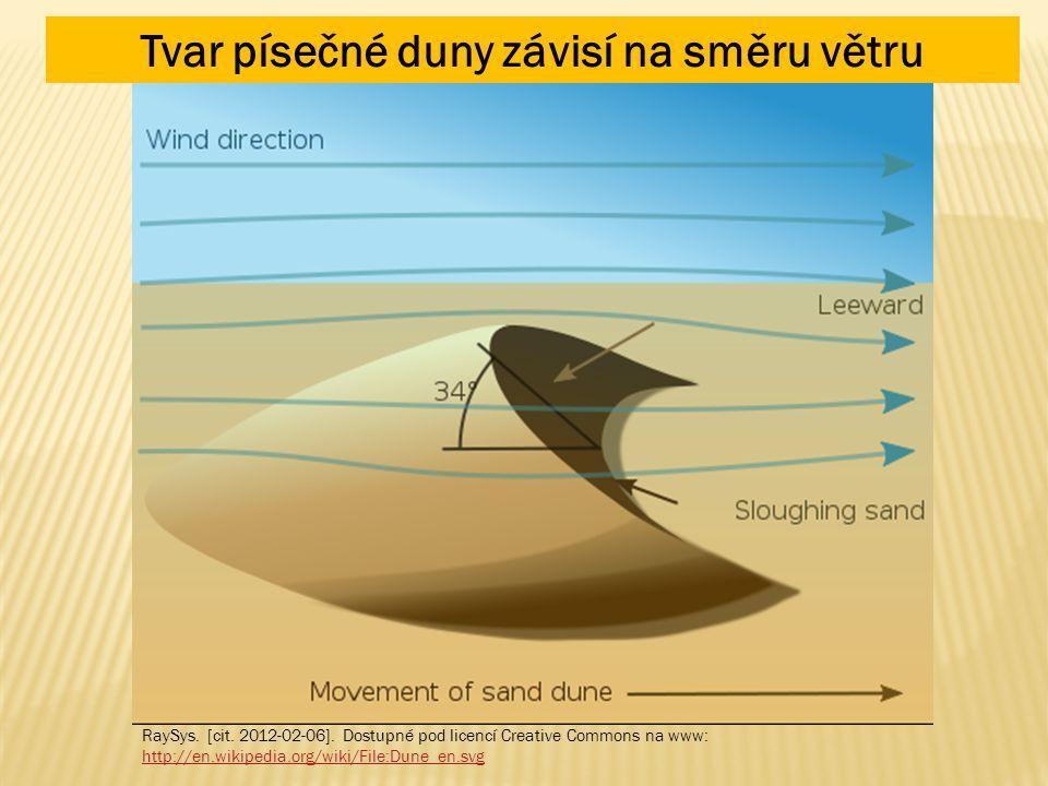 RaySys. [cit. 2012-02-06]. Dostupné pod licencí Creative Commons na www: http://en.wikipedia.org/wiki/File:Dune_en.svg Tvar písečné duny závisí na smě