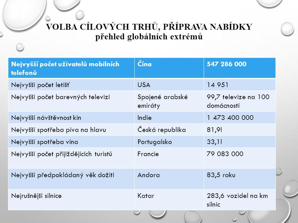 VOLBA CÍLOVÝCH TRHŮ, PŘÍPRAVA NABÍDKY přehled globálních extrémů Nejvyšší počet uživatelů mobilních telefonů Čína547 286 000 Nejvyšší počet letišťUSA14 951 Nejvyšší počet barevných televizíSpojené arabské emiráty 99,7 televize na 100 domácností Nejvyšší návštěvnost kinIndie1 473 400 000 Nejvyšší spotřeba piva na hlavuČeská republika81,9l Nejvyšší spotřeba vínaPortugalsko33,1l Nejvyšší počet přijíždějících turistůFrancie79 083 000 Nejvyšší předpokládaný věk dožitíAndora83,5 roku Nejrušnější silniceKatar283,6 vozidel na km silnic
