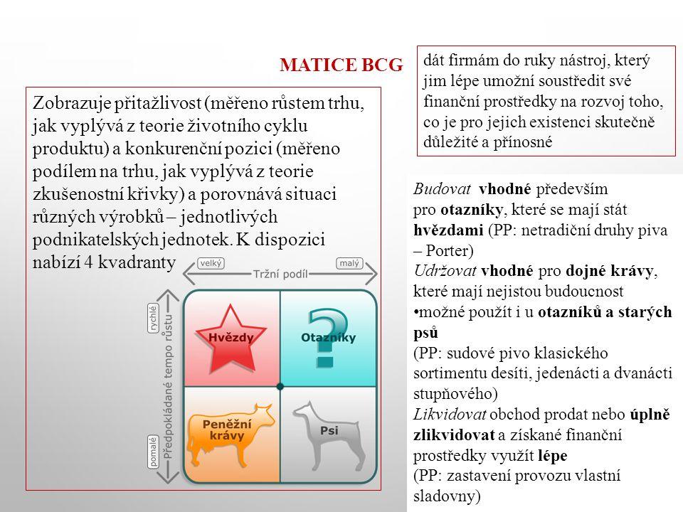 MATICE BCG Zobrazuje přitažlivost (měřeno růstem trhu, jak vyplývá z teorie životního cyklu produktu) a konkurenční pozici (měřeno podílem na trhu, jak vyplývá z teorie zkušenostní křivky) a porovnává situaci různých výrobků – jednotlivých podnikatelských jednotek.