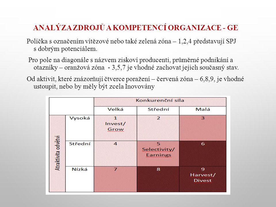 ANALÝZA ZDROJŮ A KOMPETENCÍ ORGANIZACE - GE Políčka s označením vítězové nebo také zelená zóna – 1,2,4 představují SPJ s dobrým potenciálem.