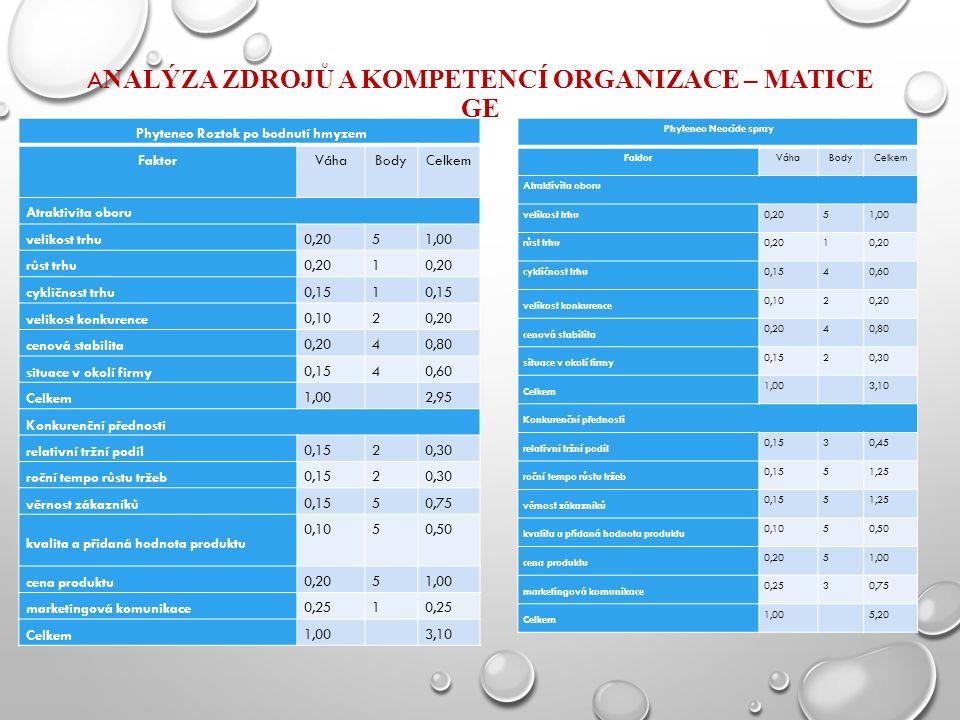 A NALÝZA ZDROJŮ A KOMPETENCÍ ORGANIZACE – MATICE GE Phyteneo Roztok po bodnutí hmyzem FaktorVáhaBodyCelkem Atraktivita oboru velikost trhu0,2051,00 růst trhu0,201 cykličnost trhu0,151 velikost konkurence 0,1020,20 cenová stabilita 0,2040,80 situace v okolí firmy 0,1540,60 Celkem 1,00 2,95 Konkurenční přednosti relativní tržní podíl 0,1520,30 roční tempo růstu tržeb 0,1520,30 věrnost zákazníků 0,1550,75 kvalita a přidaná hodnota produktu 0,1050,50 cena produktu 0,2051,00 marketingová komunikace 0,251 Celkem 1,00 3,10 Phyteneo Neocide spray FaktorVáhaBodyCelkem Atraktivita oboru velikost trhu0,2051,00 růst trhu0,201 cykličnost trhu0,1540,60 velikost konkurence 0,1020,20 cenová stabilita 0,2040,80 situace v okolí firmy 0,1520,30 Celkem 1,00 3,10 Konkurenční přednosti relativní tržní podíl 0,1530,45 roční tempo růstu tržeb 0,1551,25 věrnost zákazníků 0,1551,25 kvalita a přidaná hodnota produktu 0,1050,50 cena produktu 0,2051,00 marketingová komunikace 0,2530,75 Celkem 1,00 5,20