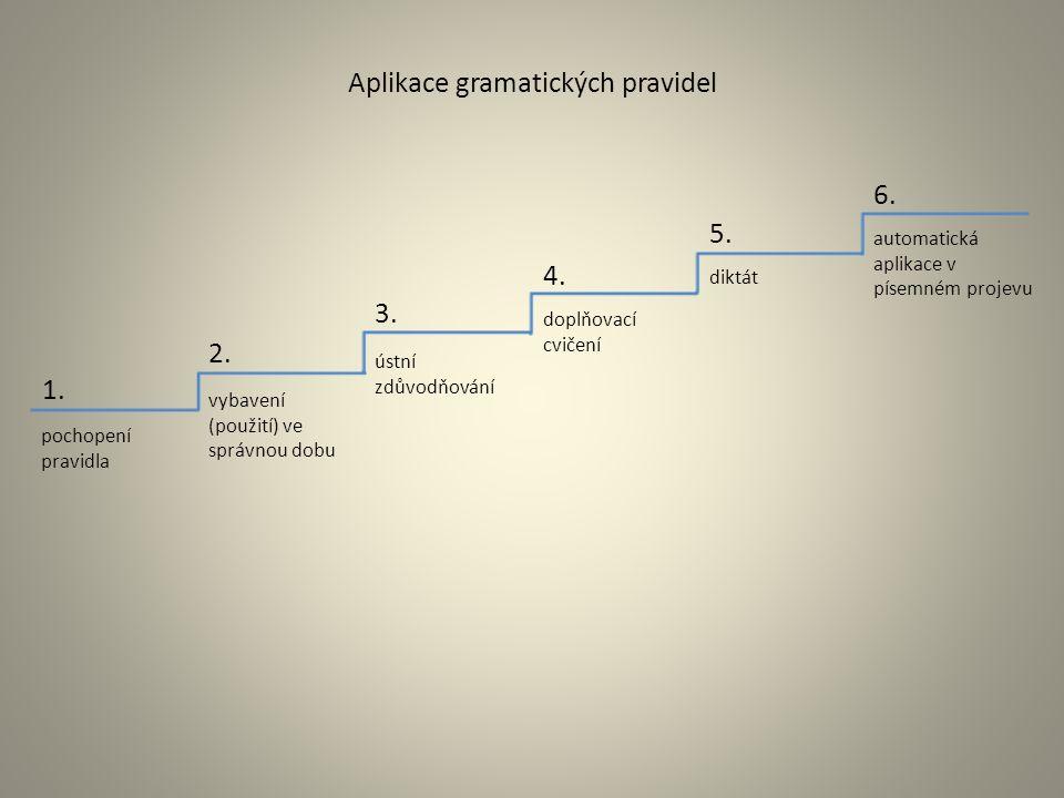 pochopení pravidla vybavení (použití) ve správnou dobu ústní zdůvodňování doplňovací cvičení diktát automatická aplikace v písemném projevu 1.