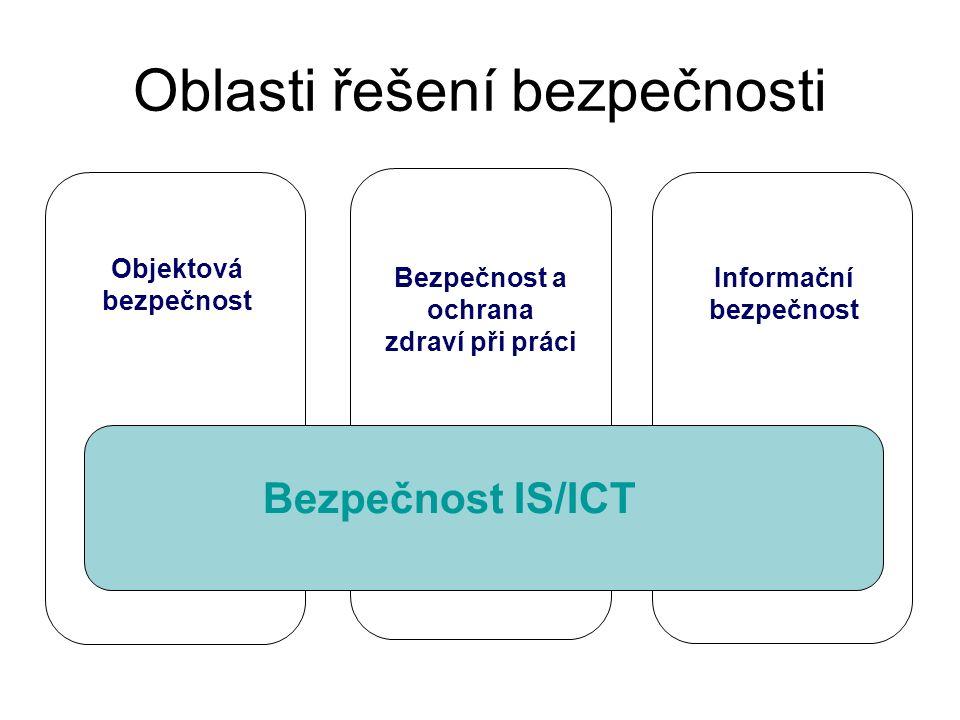 Oblasti řešení bezpečnosti Informační bezpečnost Bezpečnost a ochrana zdraví při práci Objektová bezpečnost Bezpečnost IS/ICT