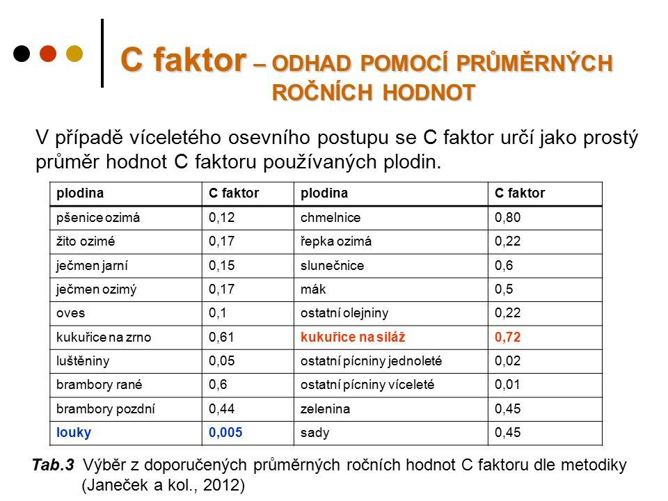 C faktor – ODHAD POMOCÍ PRŮMĚRNÝCH ROČNÍCH HODNOT Tab.3 Výběr z doporučených průměrných ročních hodnot C faktoru dle metodiky (Janeček a kol., 2012) plodinaC faktorplodinaC faktor pšenice ozimá0,12chmelnice0,80 žito ozimé0,17řepka ozimá0,22 ječmen jarní0,15slunečnice0,6 ječmen ozimý0,17mák0,5 oves0,1ostatní olejniny0,22 kukuřice na zrno0,61kukuřice na siláž0,72 luštěniny0,05ostatní pícniny jednoleté0,02 brambory rané0,6ostatní pícniny víceleté0,01 brambory pozdní0,44zelenina0,45 louky0,005sady0,45 V případě víceletého osevního postupu se C faktor určí jako prostý průměr hodnot C faktoru používaných plodin.