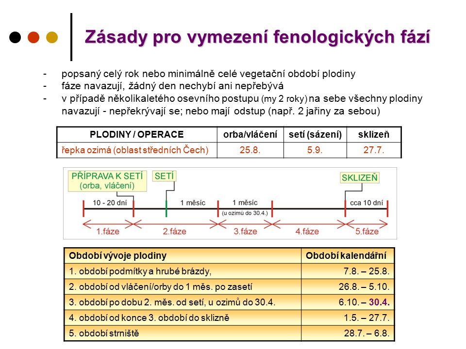 Zásady pro vymezení fenologických fází Zásady pro vymezení fenologických fází Období vývoje plodinyObdobí kalendářní 1. období podmítky a hrubé brázdy