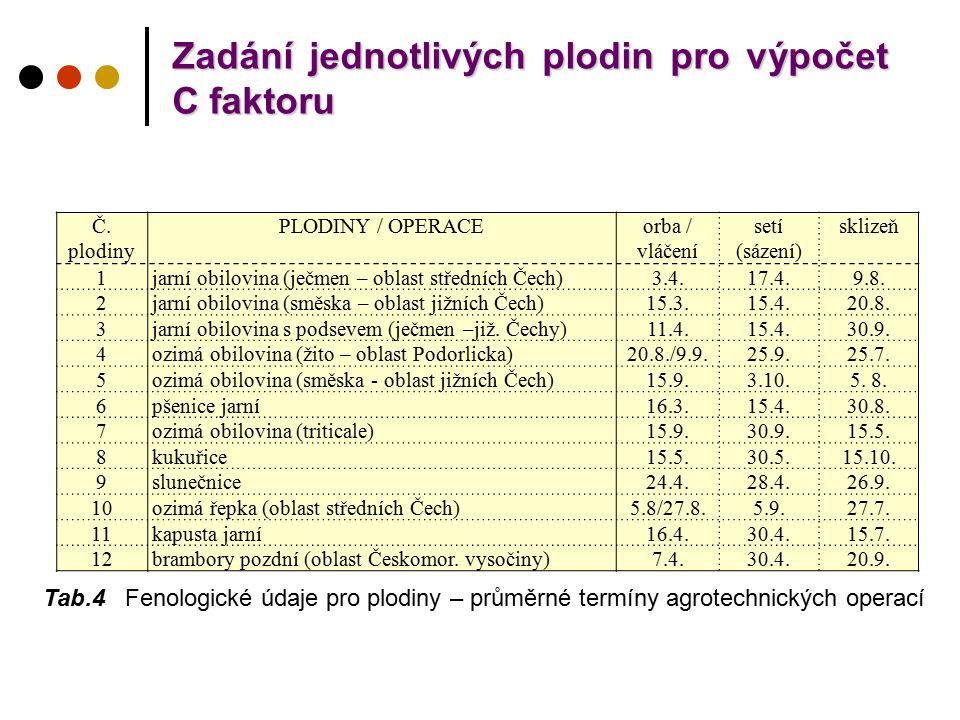 Zadání jednotlivých plodin pro výpočet C faktoru Č. plodiny PLODINY / OPERACEorba / vláčení setí (sázení) sklizeň 1jarní obilovina (ječmen – oblast st
