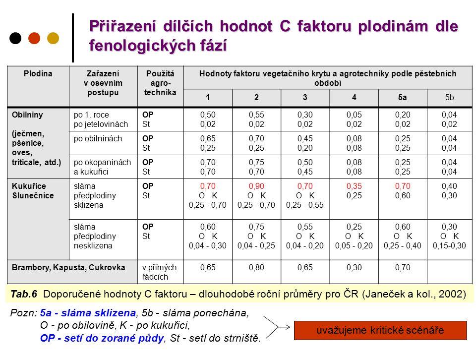 Přiřazení dílčích hodnot C faktoru plodinám dle fenologických fází PlodinaZařazení v osevním postupu Použitá agro- technika Hodnoty faktoru vegetačního krytu a agrotechniky podle pěstebních období 12345a5b Obilniny (ječmen, pšenice, oves, triticale, atd.) po 1.