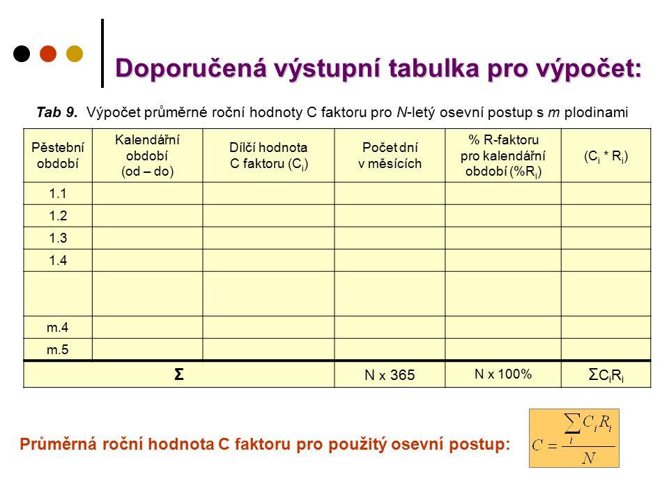 Tab 9. Výpočet průměrné roční hodnoty C faktoru pro N-letý osevní postup s m plodinami Pěstební období Kalendářní období (od – do) Dílčí hodnota C fak