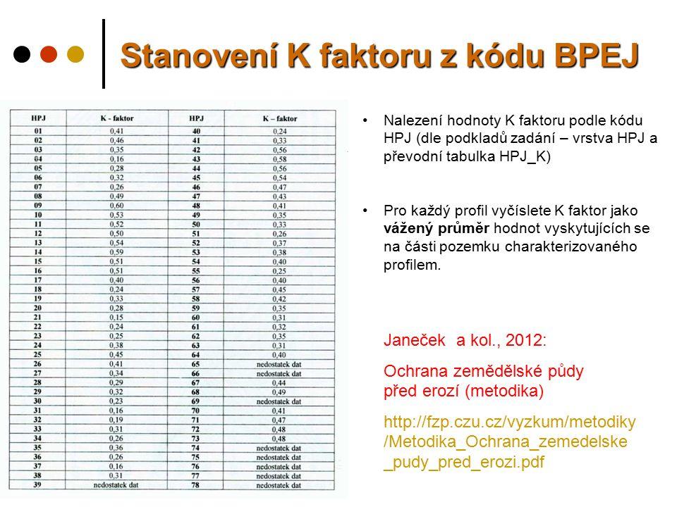 Janeček a kol., 2012: Ochrana zemědělské půdy před erozí (metodika) http://fzp.czu.cz/vyzkum/metodiky /Metodika_Ochrana_zemedelske _pudy_pred_erozi.pdf Stanovení K faktoru z kódu BPEJ Nalezení hodnoty K faktoru podle kódu HPJ (dle podkladů zadání – vrstva HPJ a převodní tabulka HPJ_K) Pro každý profil vyčíslete K faktor jako vážený průměr hodnot vyskytujících se na části pozemku charakterizovaného profilem.